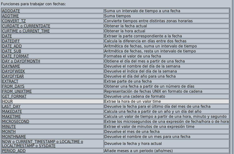 Funciones de fecha en Mysql