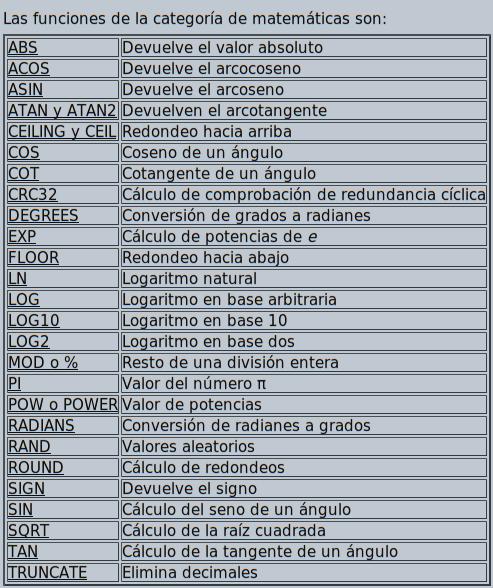 Funciones matemáticas MySQL